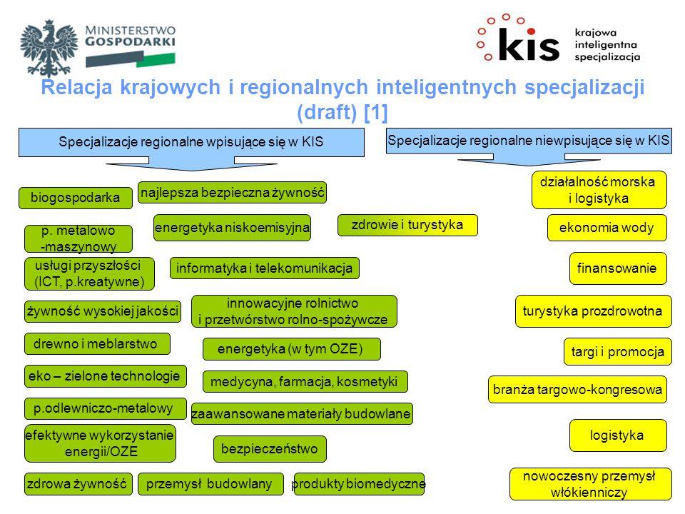 Relacja krajowych i regionalnych inteligentnych specjalizacji (draft) [1]